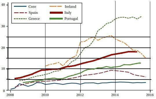 Poids des mauvaises dettes dans les bilans