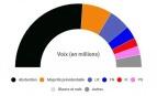 """L'Assemblée nationale à la proportionnelle intégrale (""""parti"""" de l'abstention compris) sur la base des résultats du 1er tour des législatives 2017 - Avec Infogram"""