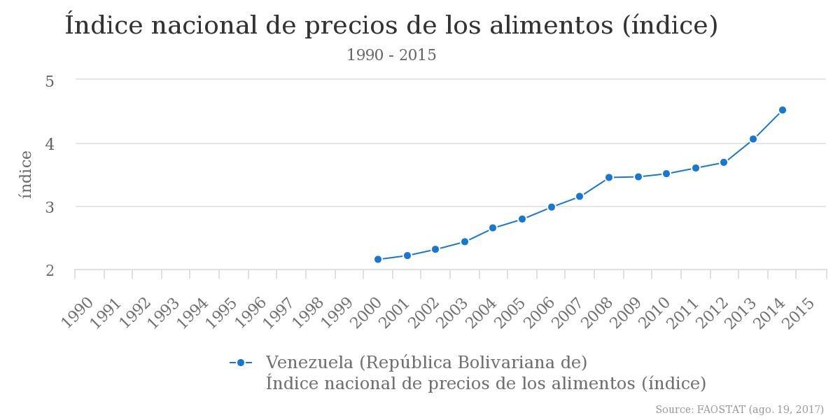 courbe venezuela