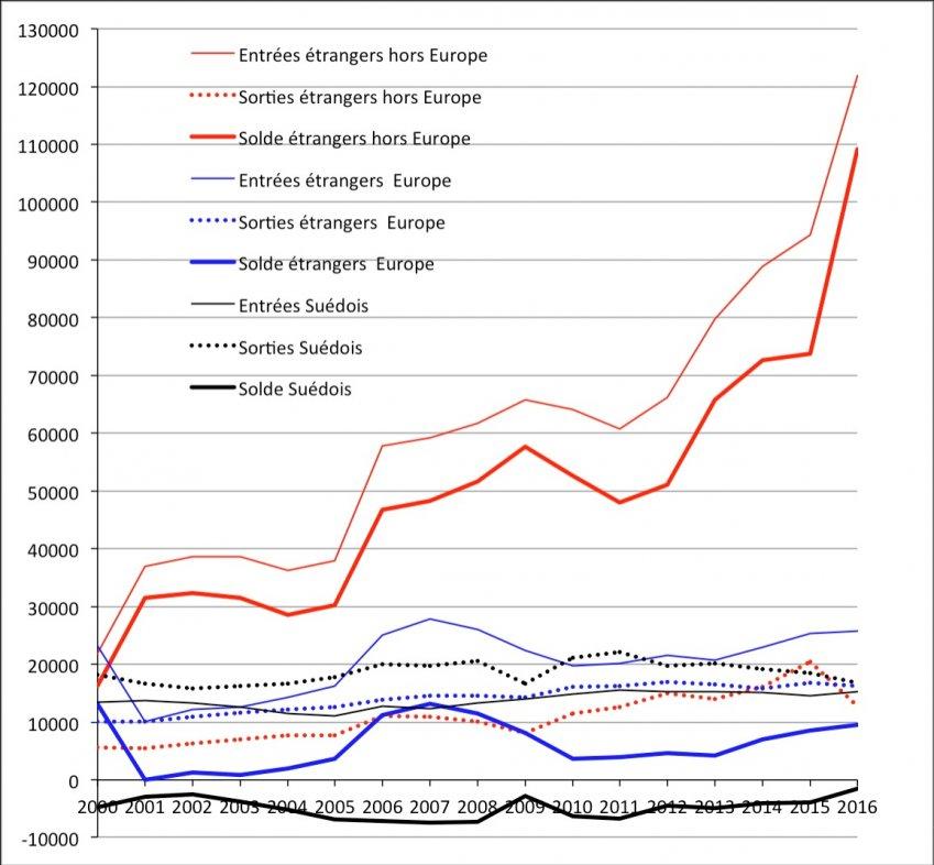 Évolution des entrées, des sorties et du solde migratoire des étrangers hors Europe, des étrangers européens et des Suédois de 2000 à 2016. Source : Statistics Sweden