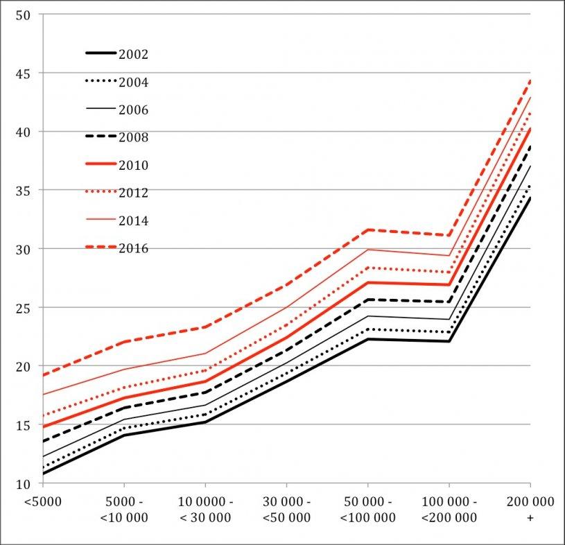Évolution de 2002 à 2016 de la proportion de personnes d'origine étrangère sur deux générations par taille de commune (%). Source : Statistics Sweden.