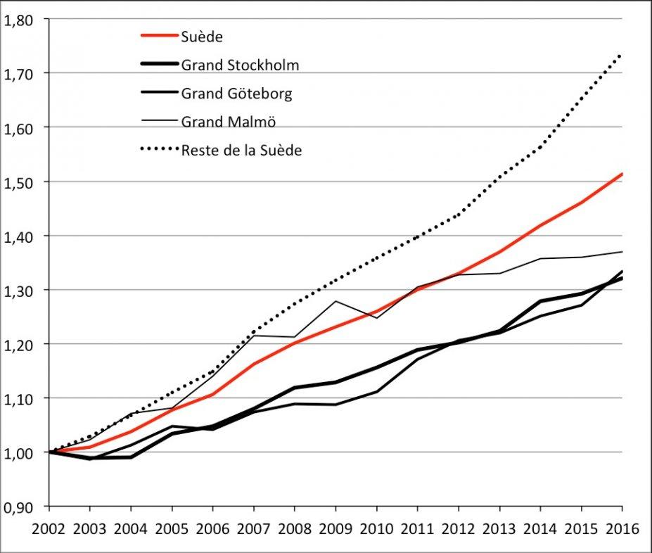 Évolution de la proportion d'enfants nés dans l'année à l'étranger ou en Suède d'au moins un parent né à l'étranger de 2002 à 2016 (base 1 = 2002). Source : Statistics Sweden.