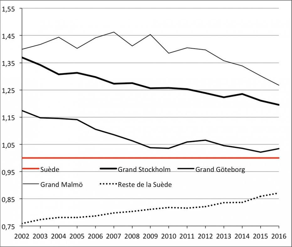 Évolution de la proportion d'enfants nés dans l'année à l'étranger ou en Suède d'au moins un parent né à l'étranger de 2002 à 2016 (base 1 = Suède). Source : Statistics Sweden.