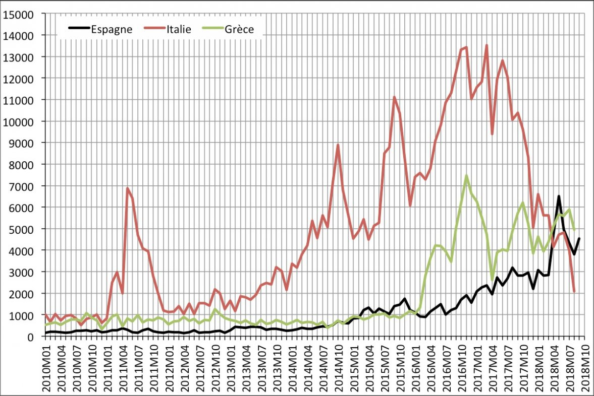 Évolution du nombre de premières demandes d'asiles mensuelles en Espagne, Grèce et Italie de janvier 2010 à août/septembre 2018. Source : Eurostat