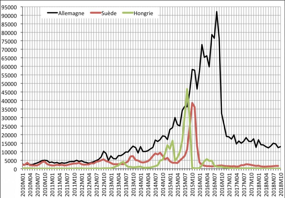 Évolution du nombre de premières demandes d'asiles mensuelles en Allemagne, en Hongrie et en Suède de janvier 2010 à août/octobre 2018. Source : Eurostat