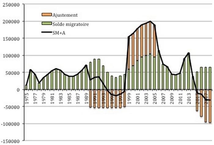 Évolution du solde migratoire et de l'ajustement de 1975 à 2018. Source : Insee.