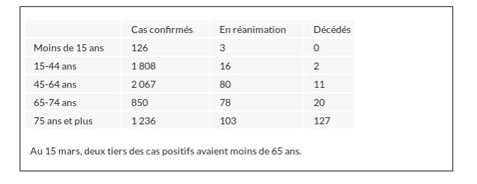 Bulletin Epidémiologique de Santé Publique du 18 mars 2020