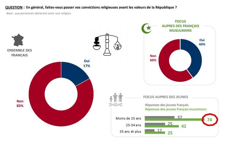 Étude Ifop pour Charlie Hebdo réalisée par questionnaire auto administré en ligne du 6 au 17 août 2020 auprès d'un échantillon de 1 020 personnes, représentatif de l'ensemble de la population vivant en France métropolitaine âgée de 15 ans et plus et d'un échantillon de 515 personnes, représentatif de la population de religion musulmane vivant en France métropolitaine âgée de 15 ans et plus.