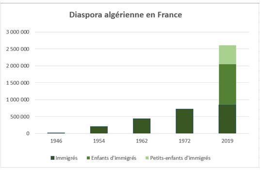 diaspora-algerienne